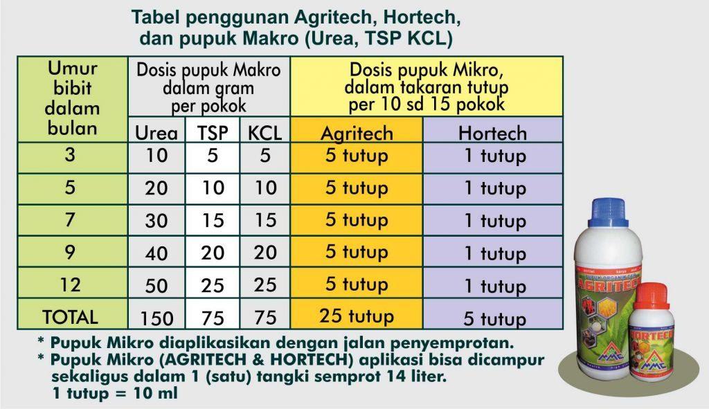 teknis budidaya kelapa sawit, tabel aplikasi Pemupukan pada fase pembibitan