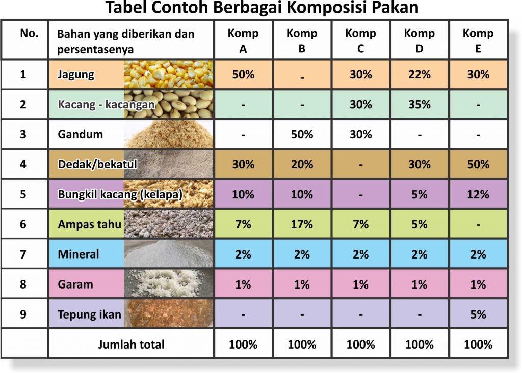 tabel berbagai komposisi pakan untuk tenak kambing atau domba