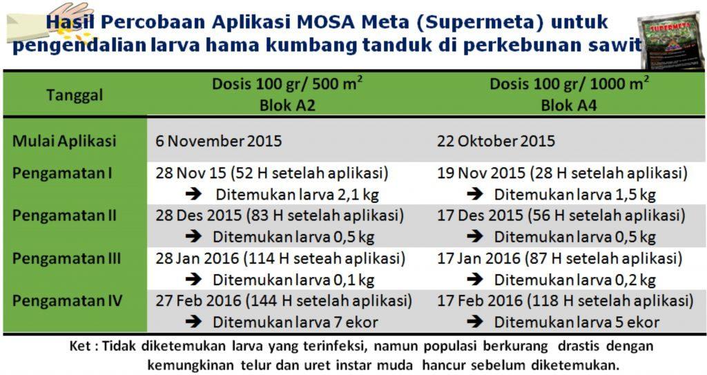 hasil pengamatan percobaan aplikasi mosa meta (supermeta) untuk pengendalian larva hama kumbang tanduk pada perkebunan sawit