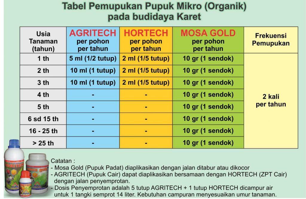 Tabel pemupuklan mikro pada budidaya sawit