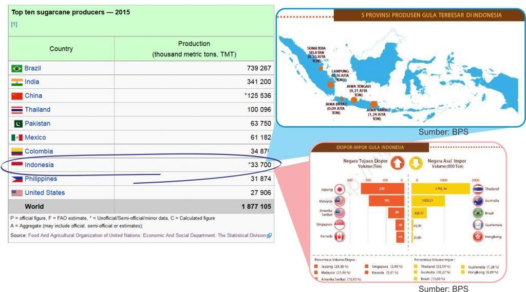 Nilai produksi gula Indonesia, dan import gula Indonesia