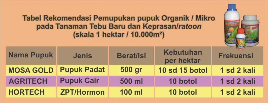 Tabel pemupukan pupuk organik untuk tebu