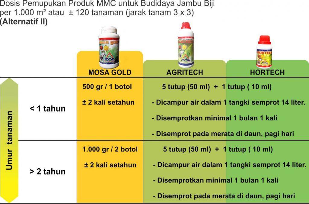 Dosis Pemupukan produk MMC untuk budidaya jambu biji alternatif II