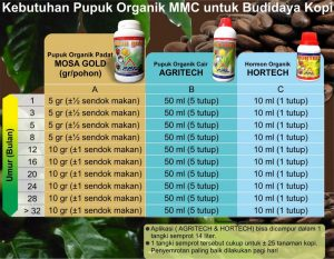 Kebutuhan pupuk organik mmc untuk budidaya kopi