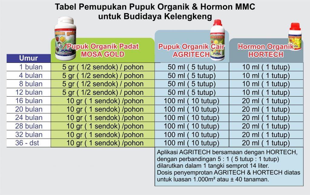 tabel pemupukan produk mmc untuk budidaya kelengkeng